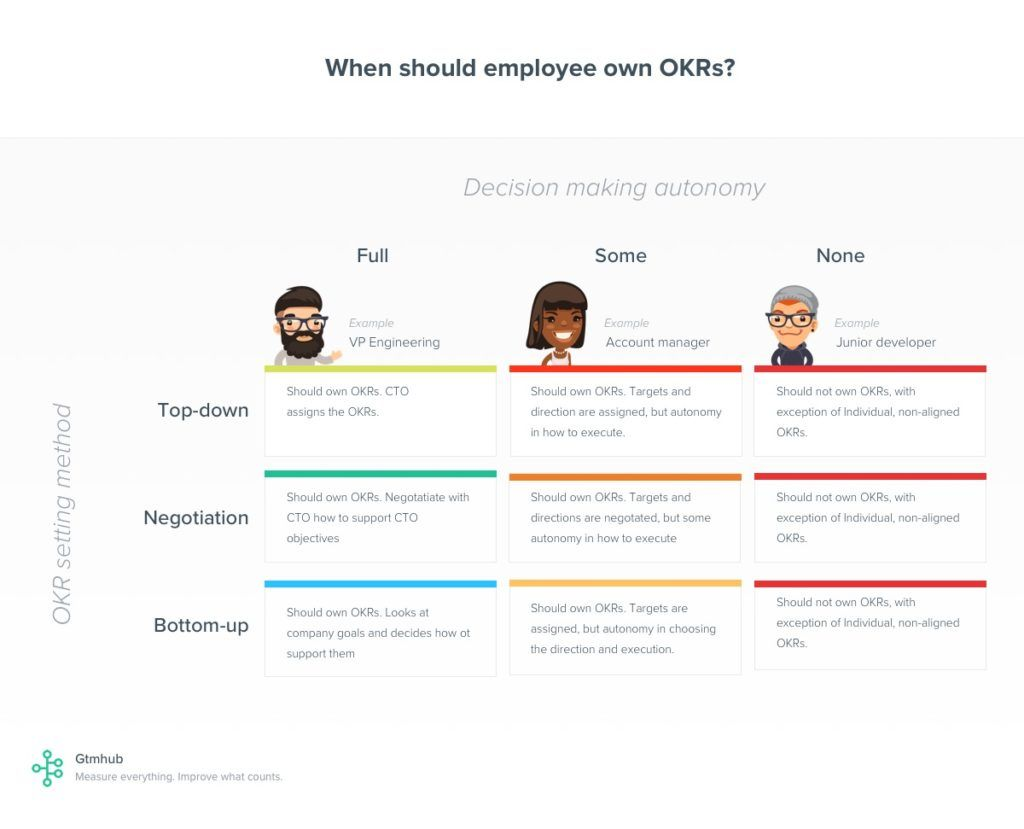 When should employee own OKRs?
