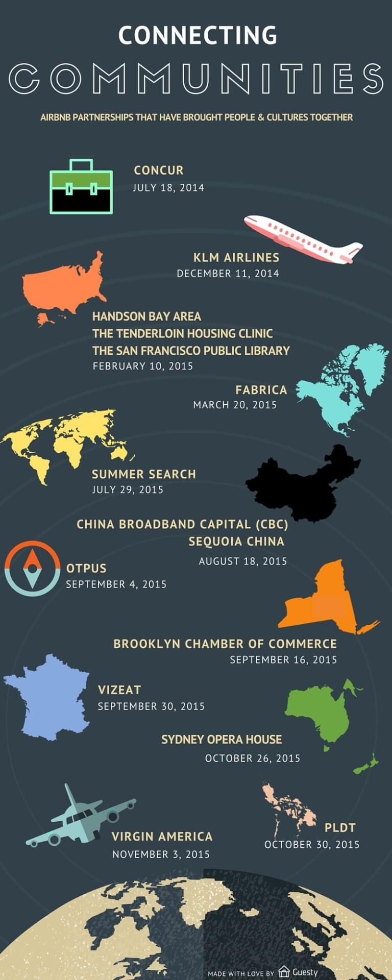 The History of Airbnb Partnerships