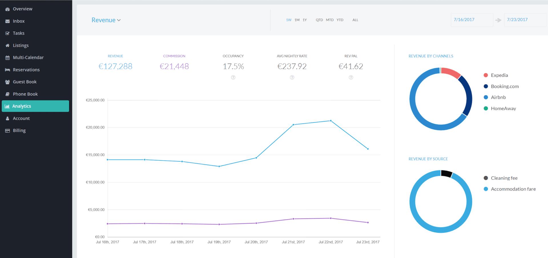 Analytics and Smart Calendar Guesty