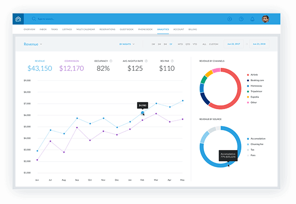 Guesty Analytics Tools
