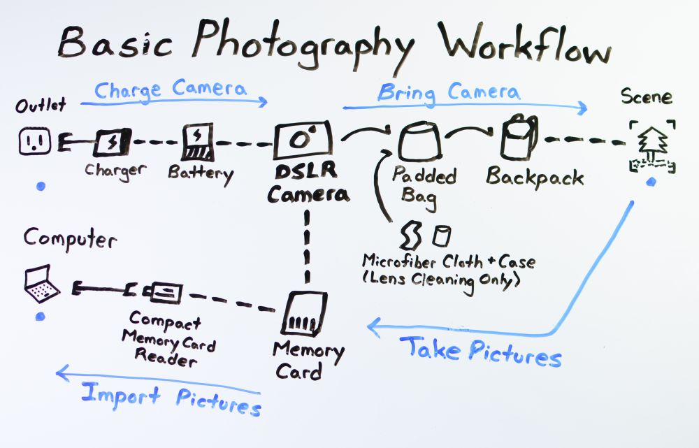 Basic Photography Workflow