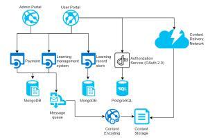 Portfolio for DevOps, Server Support, AWS