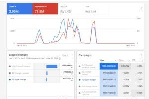 Portfolio for Adwords / Google Ads Campaign Management