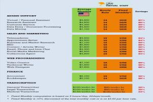 Portfolio for Standard Pricing