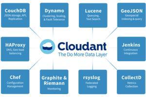 Portfolio for NoSql Database Development