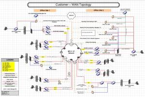 Portfolio for Network Engineer