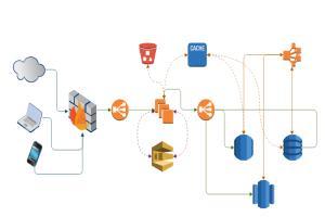 Portfolio for Google Cloud Solutions