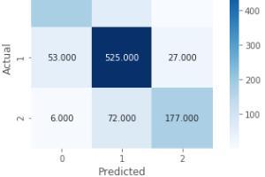 Portfolio for Artificial Intelligence Modeling