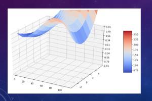 Portfolio for Quantitative Risk Analyst/Modeler
