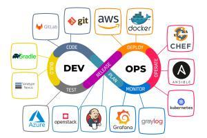 Portfolio for Certified DevOps engineers.