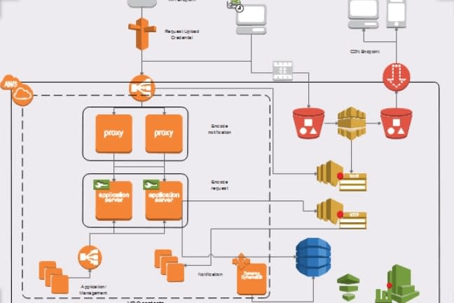 Portfolio for AWS solution architect & DevOps Engineer