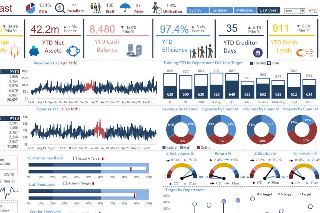 Portfolio for Microsoft Excel Dashboards & Formulas