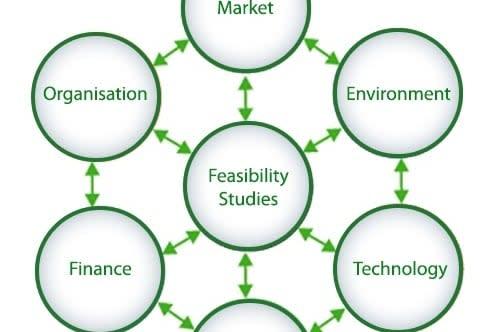 Portfolio for Feasibility Studies