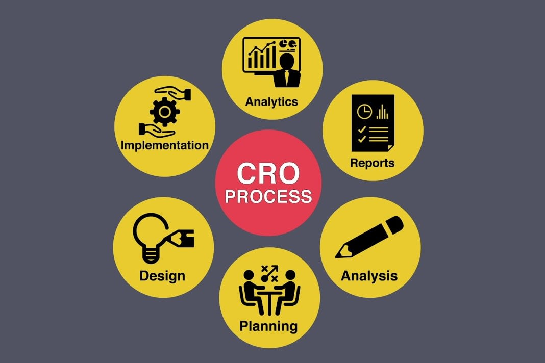 Portfolio for Wordpress & CRO (Growth Hacking)