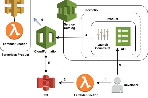 Portfolio for Node js, Fastify AWS Serverless
