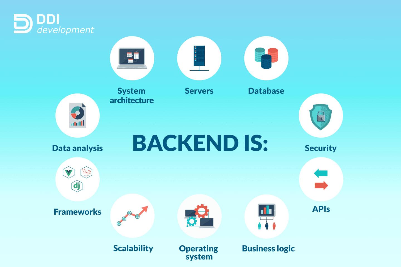 Portfolio for Backend Development - Node/Python/PHP