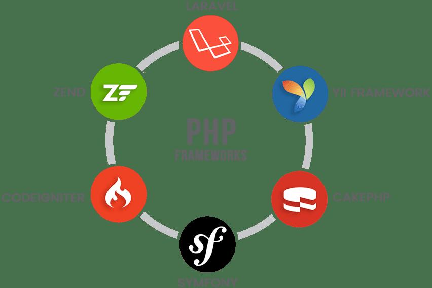 Portfolio for Laravel/Codegniter/Yii/CakePHP/Symfony