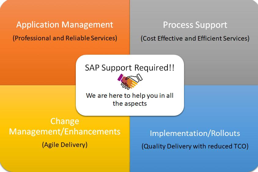 Portfolio for SAP Managed Services