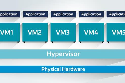 Portfolio for Server Virtualization