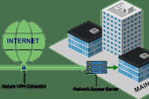 Portfolio for Building Enterprise VPN Infrastructure