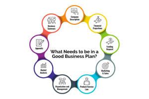 Portfolio for Business Plan Writing, Presentations