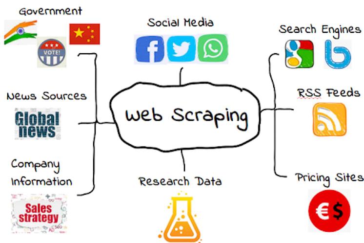 Portfolio for Web Scraping / (PHP/Node.js/Python)