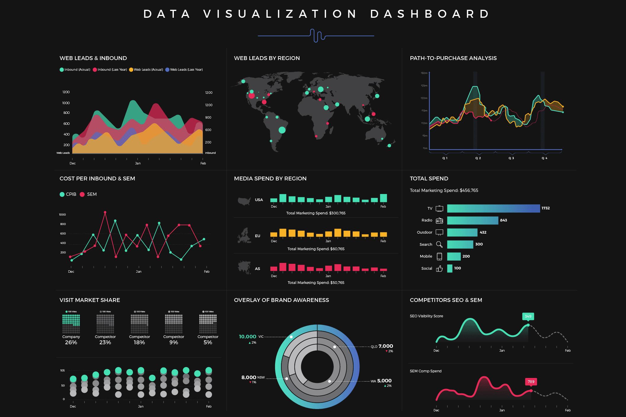Portfolio for Data Visualization/Social Media Power BI
