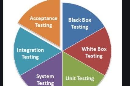 Portfolio for Testing-Manual, Automation, Pentesting