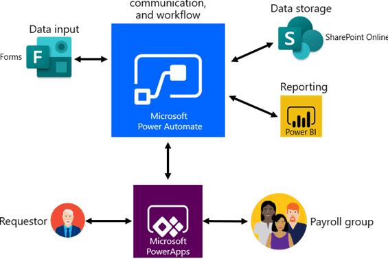 Portfolio for Power App, Power Automation Expert