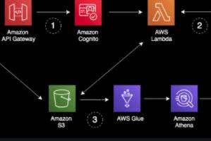 Portfolio for AWS Serverless Deployment
