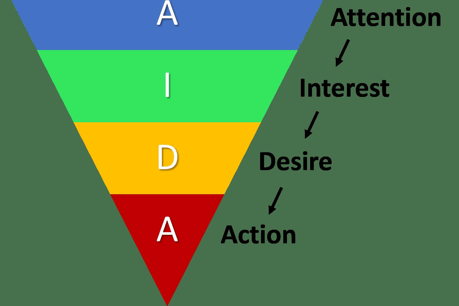 Portfolio for Facebook Ads, YouTube Ads, SEO, Lead Gen
