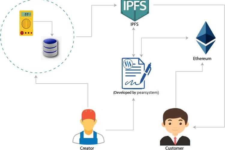 Portfolio for Blockchain/Smart Contract Solutions
