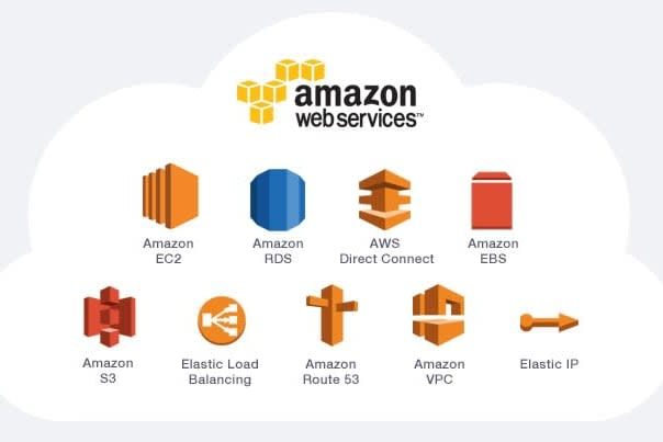 Portfolio for Support in AWS Cloud Services