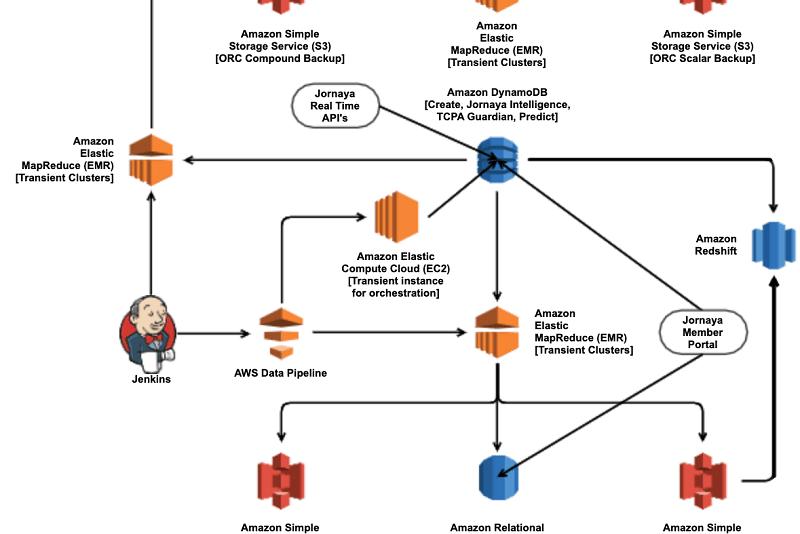 Portfolio for Apache Spark Developer | Scala | AWS