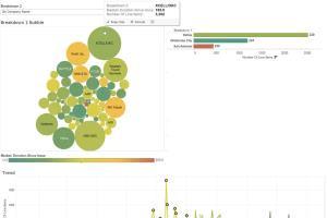 Portfolio for Data Visulization, Data Analysis, BI