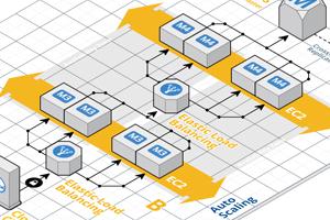 Portfolio for Amazon AWS EC2 Certified Professional
