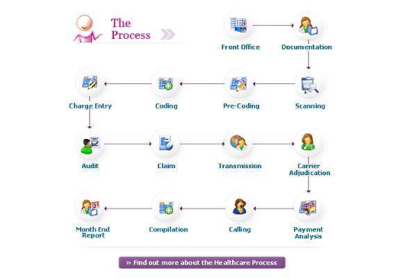Portfolio for Medical Billing & Coding