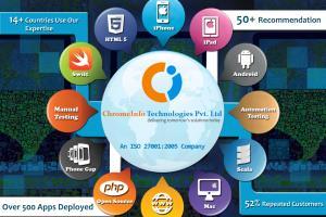 Portfolio for Software Testing & Quality Assurance