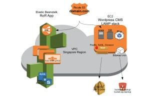 Portfolio for AWS EC2, RDS, Beanstalk, Auto Scaling