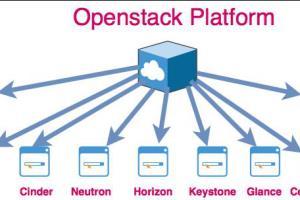Portfolio for Openstack Public Cloud