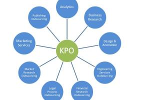 Portfolio for Knowledge Process Outsourcing(KPO)