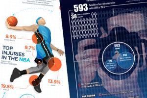 Portfolio for Design a impact infographic