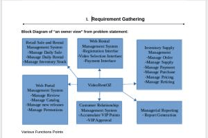 Portfolio for Requirement Analysis,