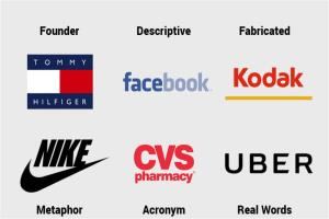 Portfolio for Name suggestion for your Business/domain