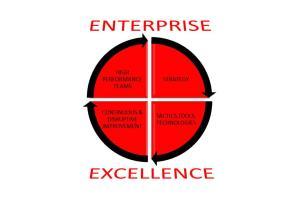 Portfolio for Process & Product Design