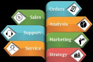 Portfolio for CRM & ERP Solutions
