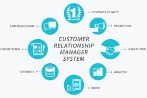Portfolio for Customer Relationship Management [CRM]