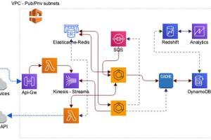 Portfolio for Cloud Solutions Developer