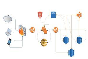 Portfolio for Python & Big Data - Pandas/Dask