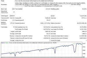 Portfolio for Forex MQL MetaTrader Programmer